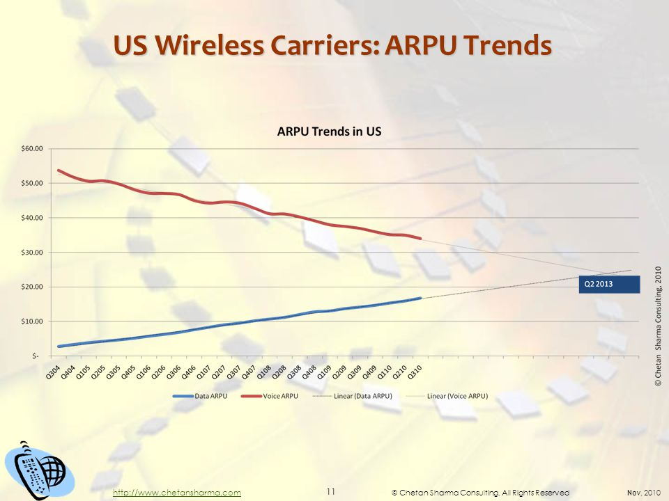© Chetan Sharma Consulting, All Rights Reserved Nov, 2010 11 http://www.chetansharma.com US Wireless Carriers: ARPU Trends