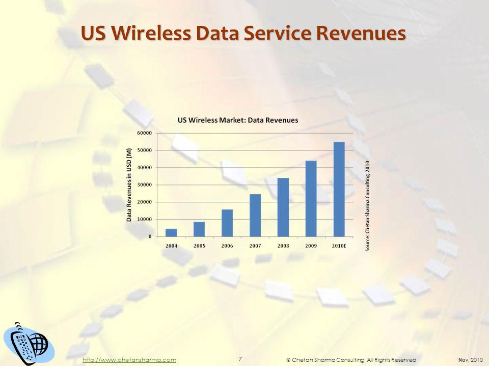 © Chetan Sharma Consulting, All Rights Reserved Nov, 2010 7 http://www.chetansharma.com US Wireless Data Service Revenues