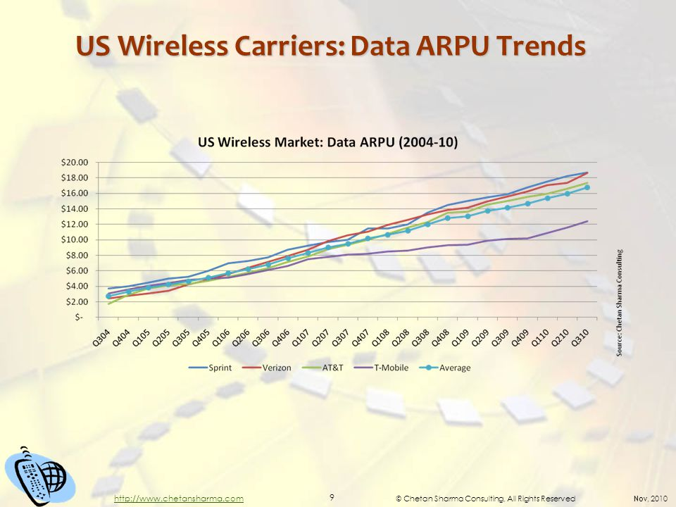 © Chetan Sharma Consulting, All Rights Reserved Nov, 2010 9 http://www.chetansharma.com US Wireless Carriers: Data ARPU Trends