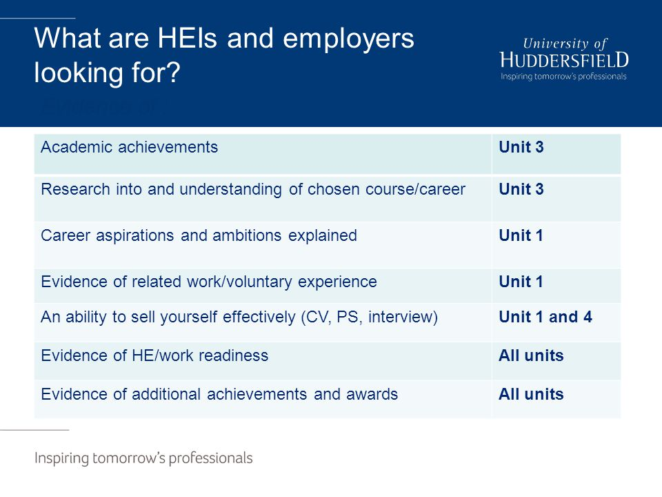 What are HEIs and employers looking for? Evidence of : Academic achievementsUnit 3 Research into and understanding of chosen course/careerUnit 3 Caree