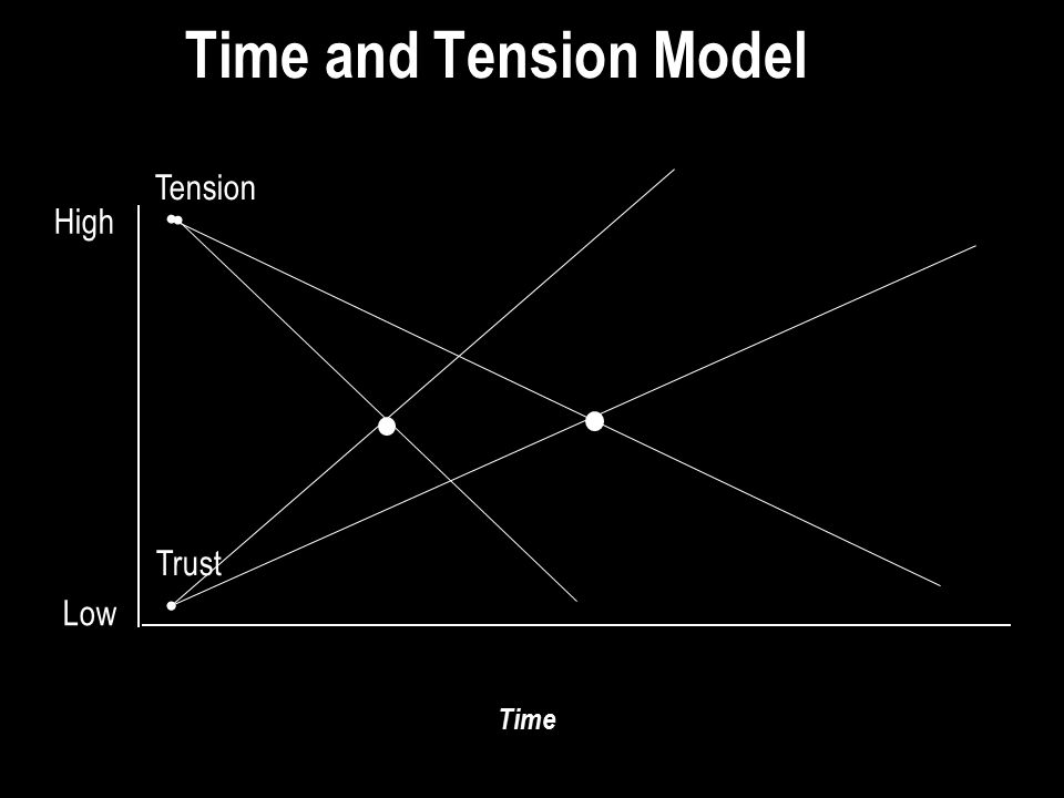 Time and Tension Model Trust Time Low High Tension