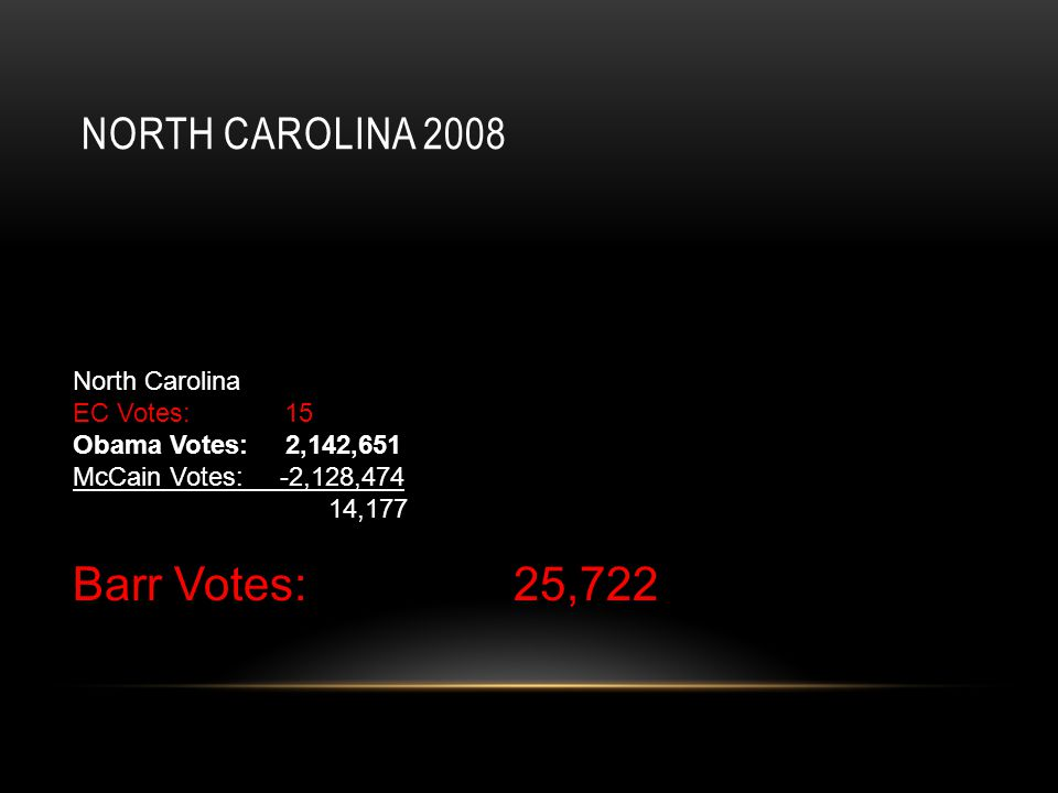 NORTH CAROLINA 2008 North Carolina EC Votes: 15 Obama Votes: 2,142,651 McCain Votes: -2,128,474 14,177 Barr Votes: 25,722