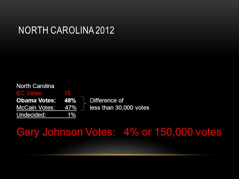 NORTH CAROLINA 2012 North Carolina EC Votes: 15 Obama Votes: 48% Difference of McCain Votes: 47% less than 30,000 votes Undecided: 1% Gary Johnson Votes: 4% or 150,000 votes