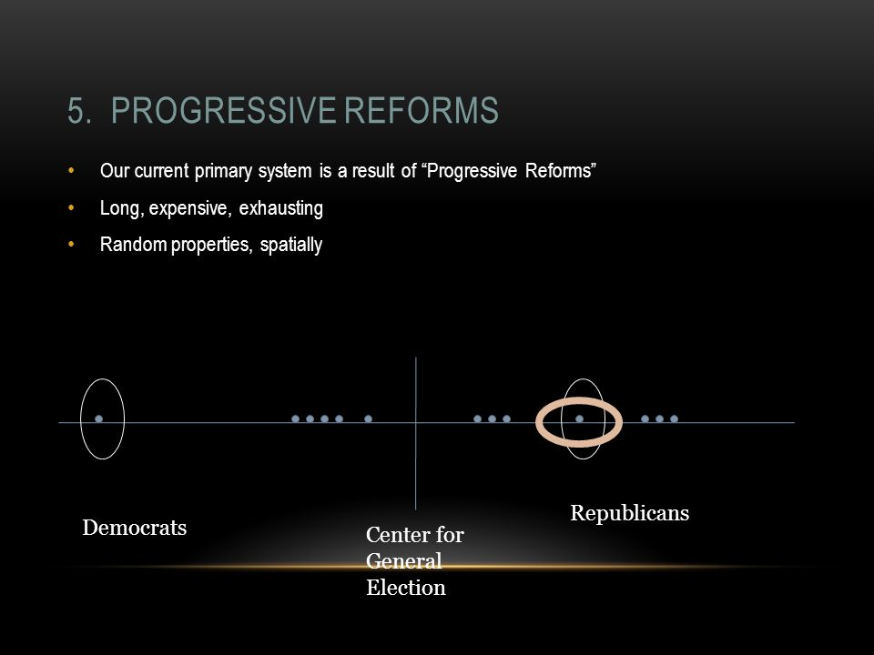 "5. PROGRESSIVE REFORMS Our current primary system is a result of ""Progressive Reforms"" Long, expensive, exhausting Random properties, spatially Center"