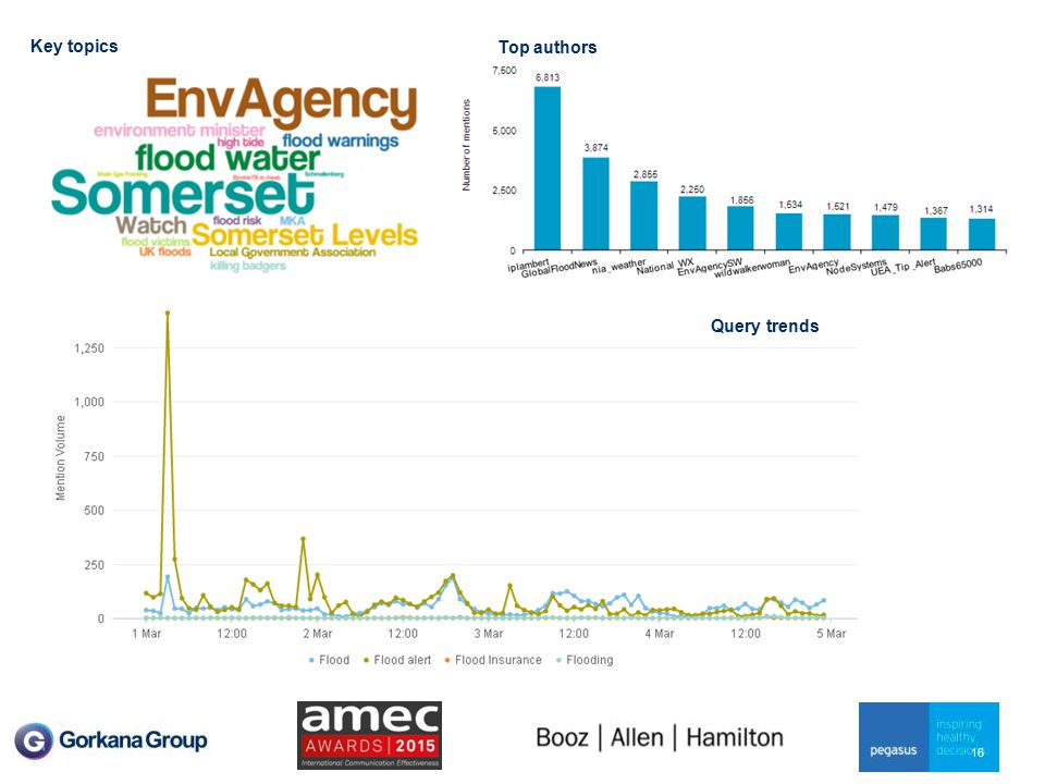 Flooding dashboard 16 Key topics Top authors Query trends