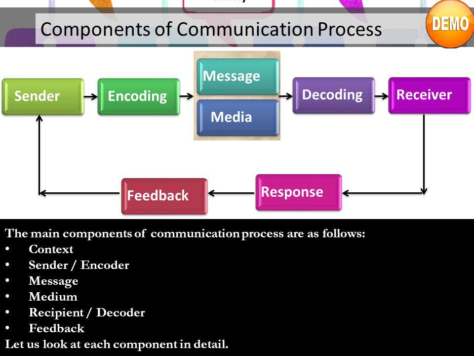 Components of Communication Process ResponseFeedbackSenderEncodingDecodingReceiverMessageMedia The main components of communication process are as fol