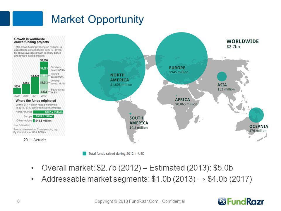 Market Opportunity Overall market: $2.7b (2012) – Estimated (2013): $5.0b Addressable market segments: $1.0b (2013) → $4.0b (2017) 6Copyright © 2013 FundRazr.Com - Confidential 2011 Actuals