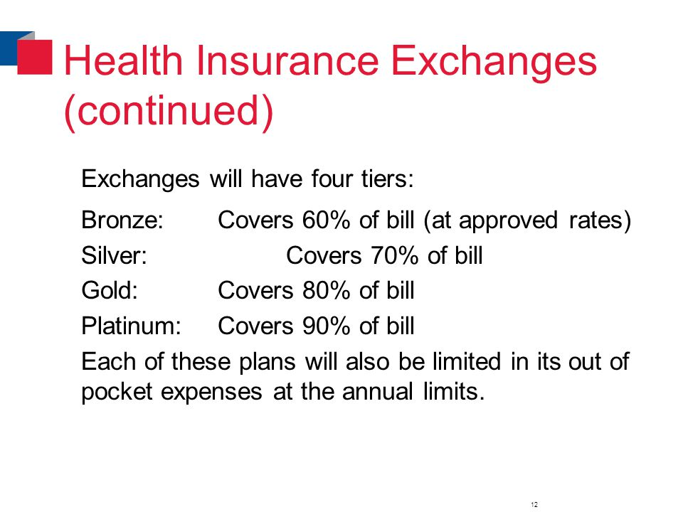 Health Insurance Exchanges (continued) Exchanges will have four tiers: Bronze:Covers 60% of bill (at approved rates) Silver:Covers 70% of bill Gold:Covers 80% of bill Platinum:Covers 90% of bill Each of these plans will also be limited in its out of pocket expenses at the annual limits.