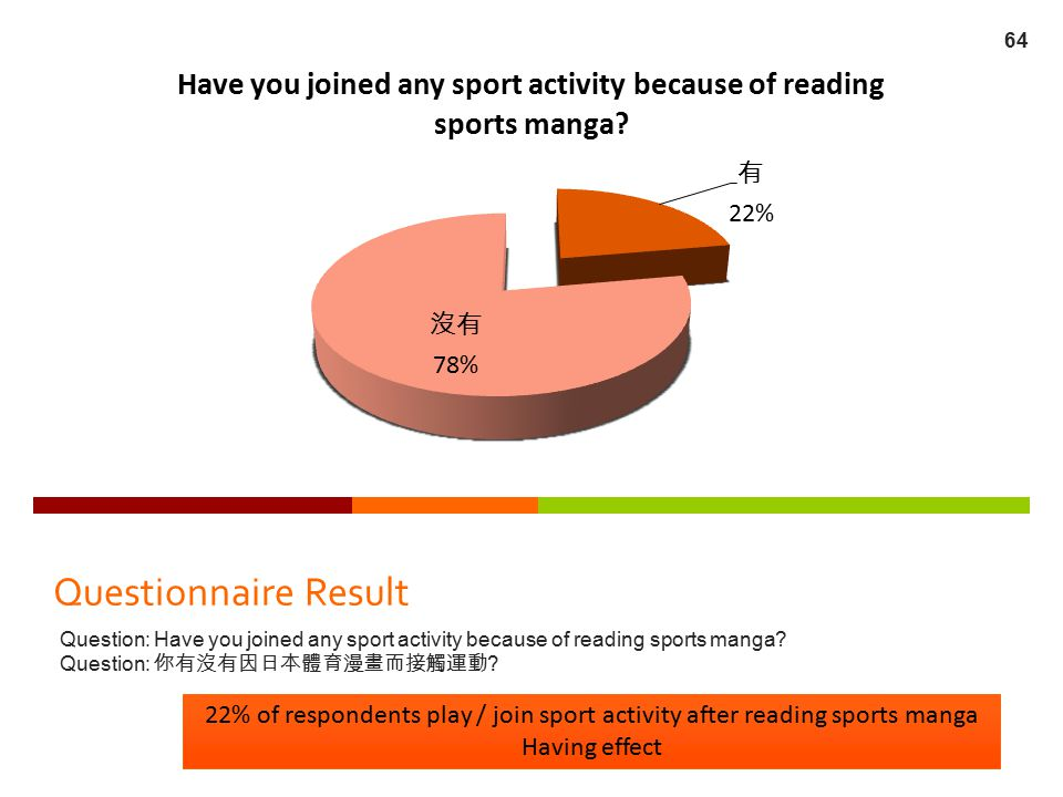 Questionnaire Result Question: Have you joined any sport activity because of reading sports manga? Question: 你有沒有因日本體育漫畫而接觸運動 ? 22% of respondents pla