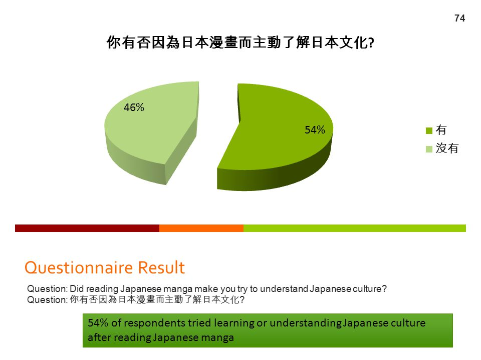 Questionnaire Result Question: Did reading Japanese manga make you try to understand Japanese culture? Question: 你有否因為日本漫畫而主動了解日本文化 ? 54% of responden
