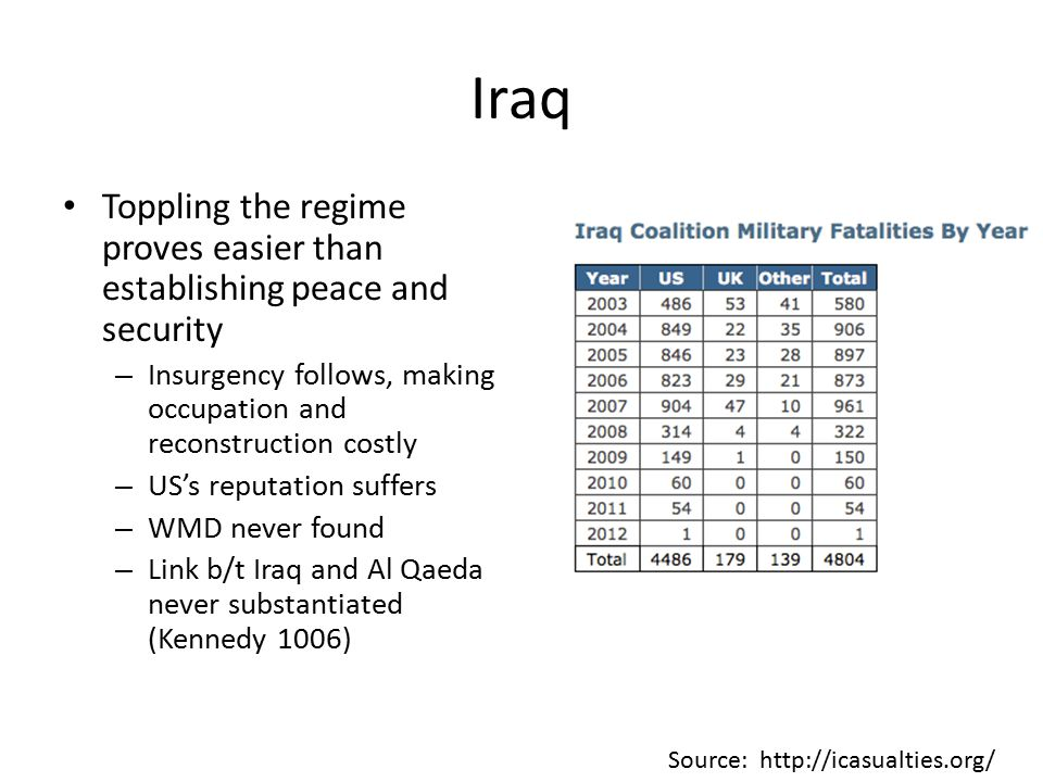 Iraq Toppling the regime proves easier than establishing peace and security – Insurgency follows, making occupation and reconstruction costly – US's reputation suffers – WMD never found – Link b/t Iraq and Al Qaeda never substantiated (Kennedy 1006) Source: http://icasualties.org/
