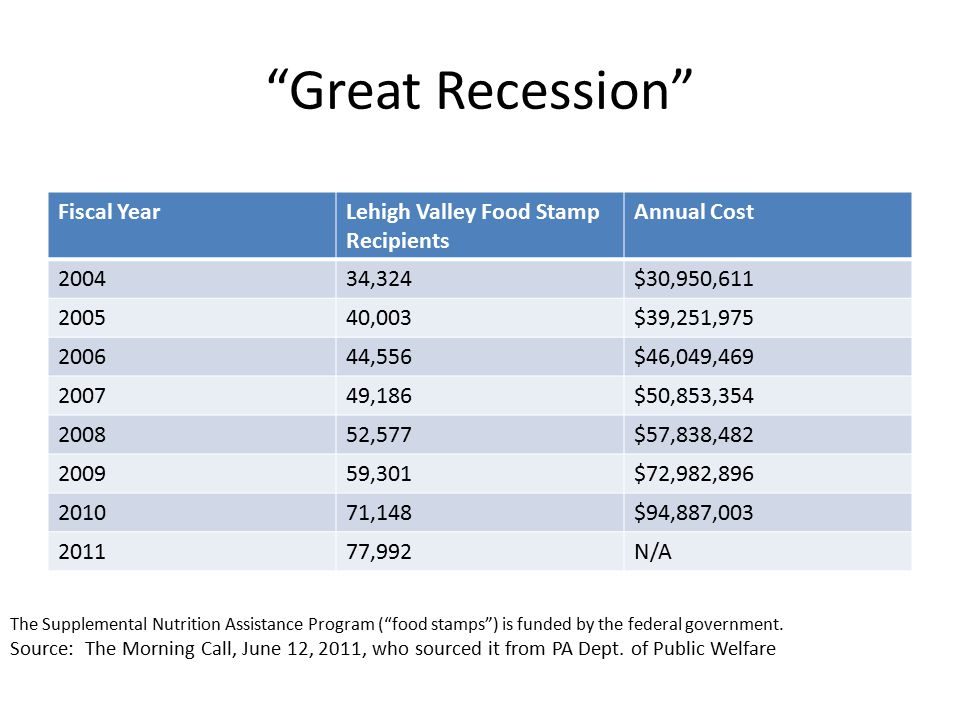 Great Recession Fiscal YearLehigh Valley Food Stamp Recipients Annual Cost 200434,324$30,950,611 200540,003$39,251,975 200644,556$46,049,469 200749,186$50,853,354 200852,577$57,838,482 200959,301$72,982,896 201071,148$94,887,003 201177,992N/A The Supplemental Nutrition Assistance Program ( food stamps ) is funded by the federal government.