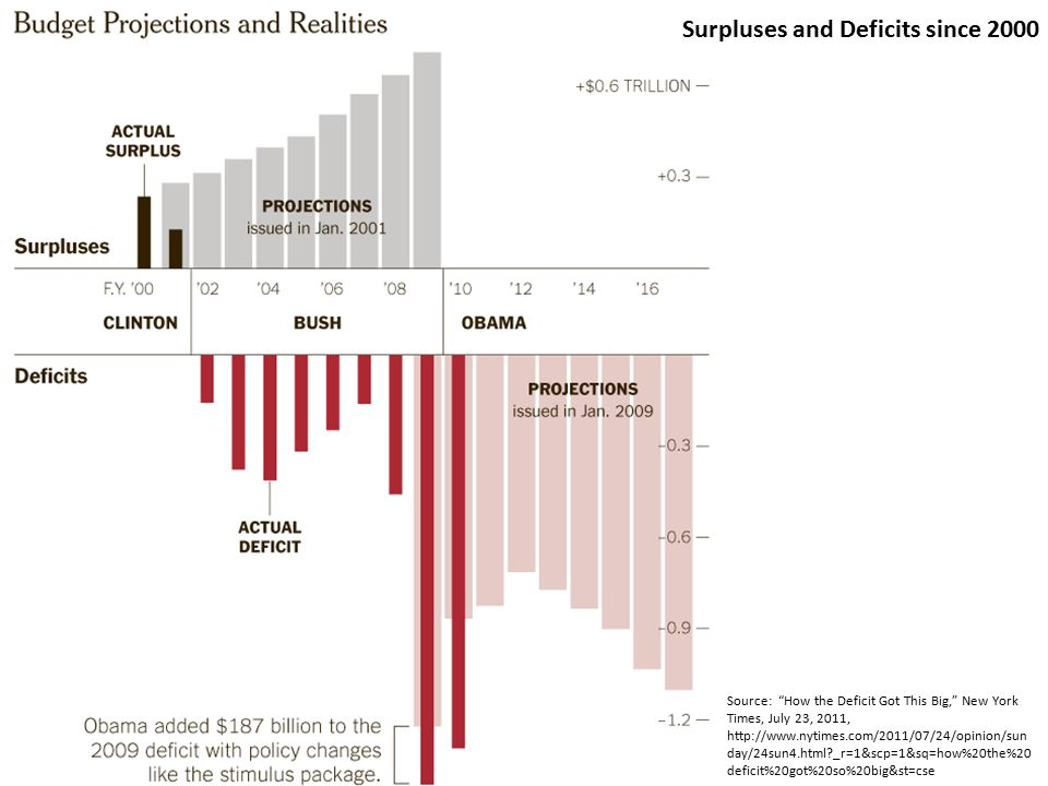 Source: How the Deficit Got This Big, New York Times, July 23, 2011, http://www.nytimes.com/2011/07/24/opinion/sun day/24sun4.html _r=1&scp=1&sq=how%20the%20 deficit%20got%20so%20big&st=cse Surpluses and Deficits since 2000