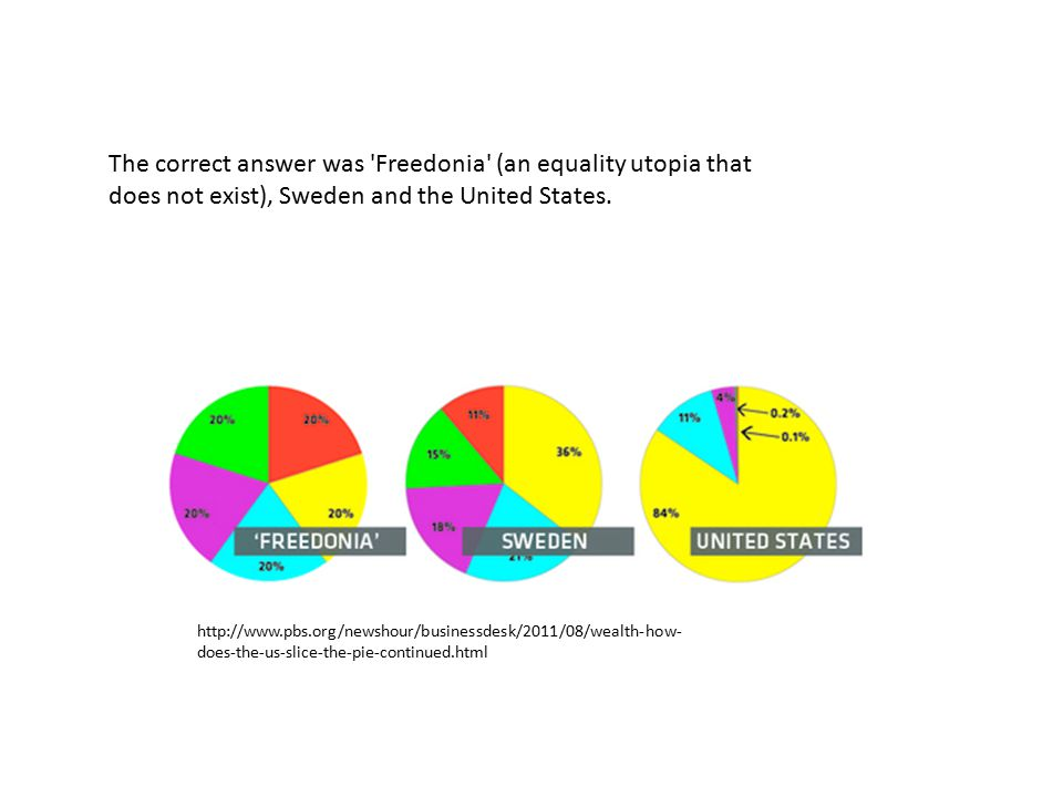 The correct answer was Freedonia (an equality utopia that does not exist), Sweden and the United States.