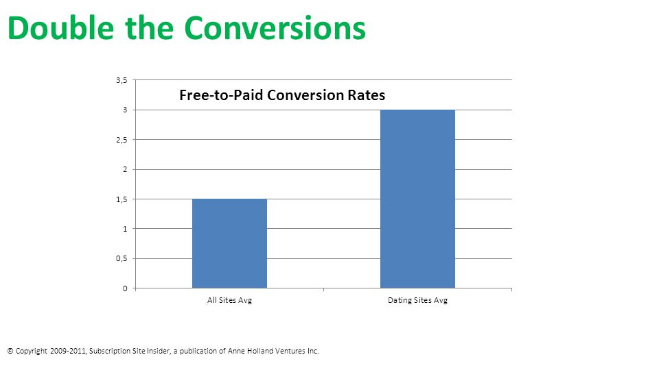 Double the Conversions © Copyright 2009-2011, Subscription Site Insider, a publication of Anne Holland Ventures Inc.