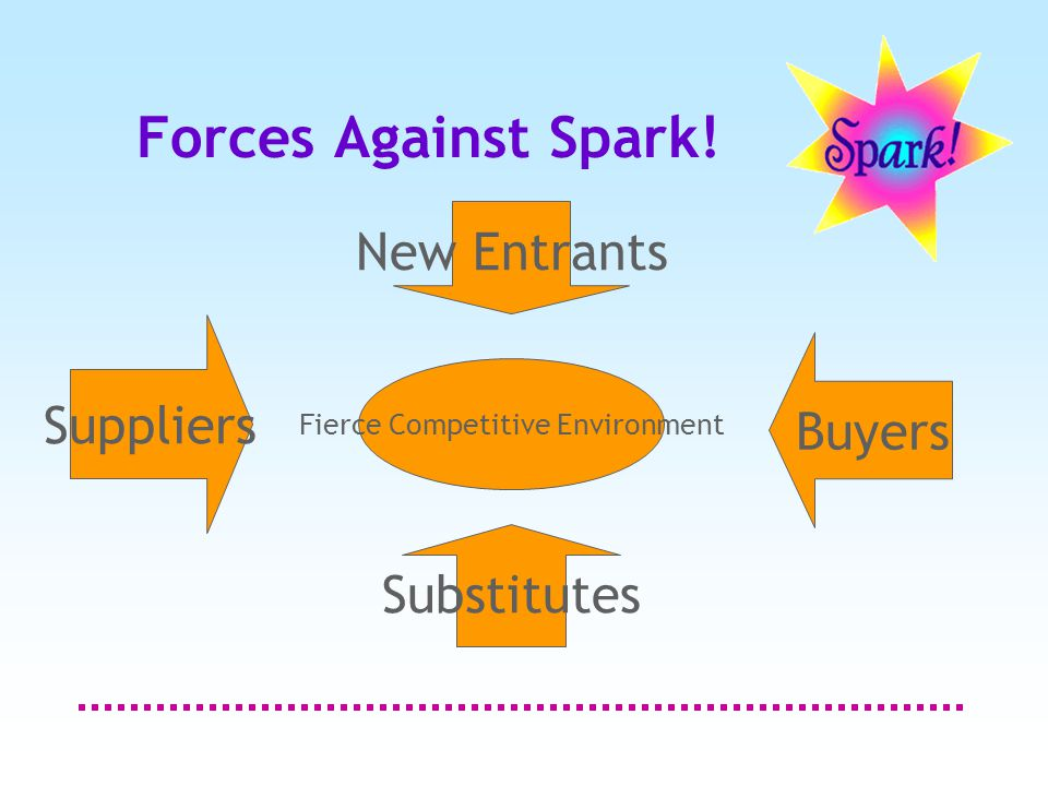 Forces Against Spark! Fierce Competitive Environment Suppliers Buyers Substitutes New Entrants