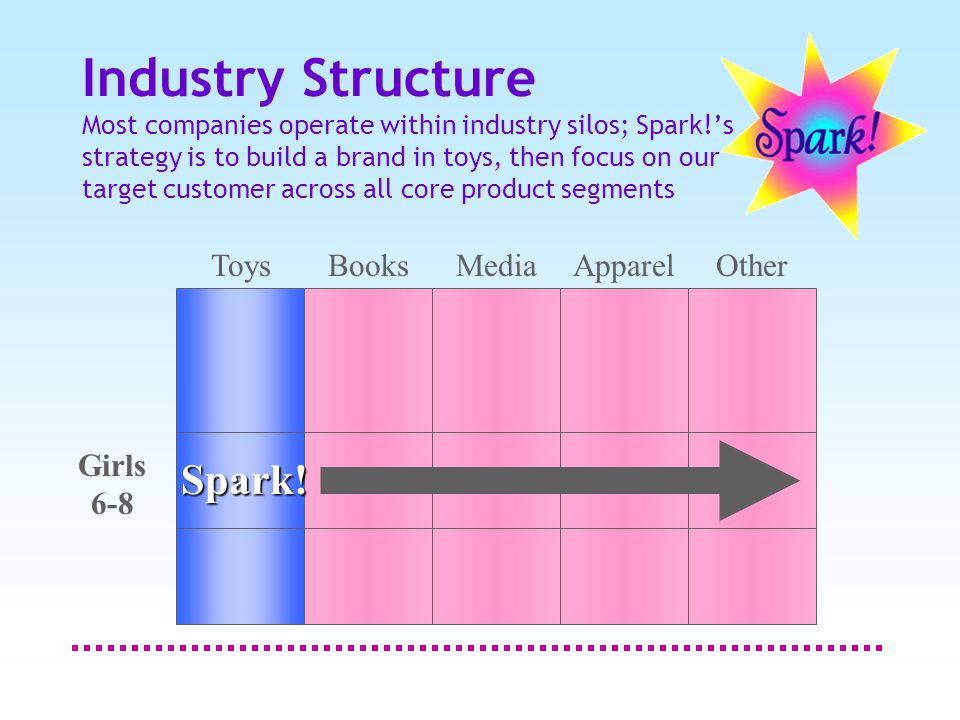 Industry Structure Most companies operate within industry silos; Spark!'s strategy is to build a brand in toys, then focus on our target customer across all core product segments Spark.