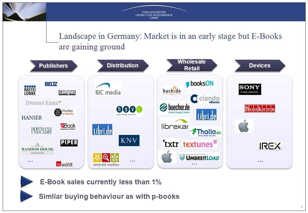 Landscape in Germany: Market is in an early stage but E-Books are gaining ground 1 E-Book sales currently less than 1% Publishers … … Distribution Wholesale Retail Devices … … Simliar buying behaviour as with p-books