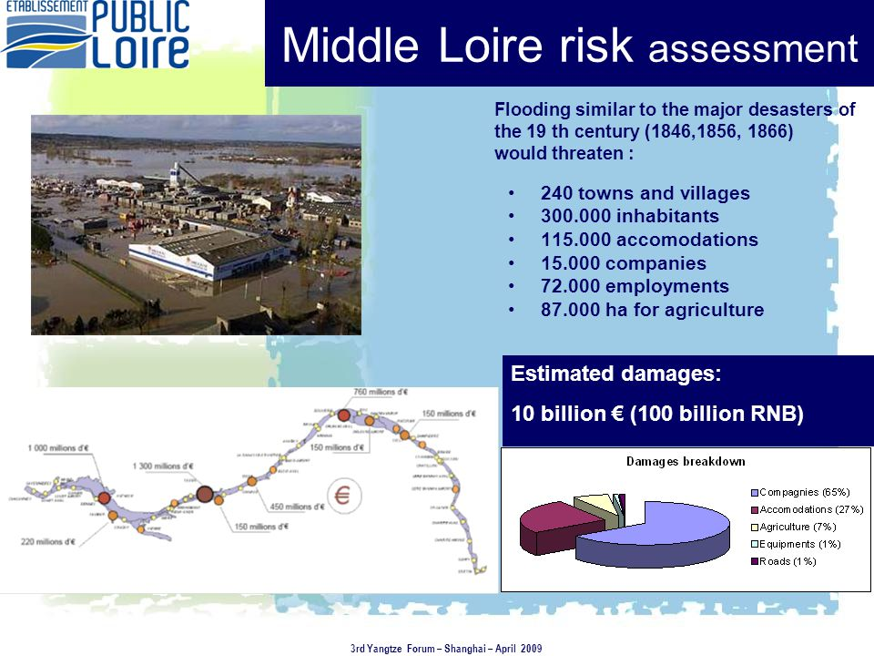 Middle Loire risk assessment 240 towns and villages 300.000 inhabitants 115.000 accomodations 15.000 companies 72.000 employments 87.000 ha for agriculture Estimated damages: 10 billion € (100 billion RNB) Flooding similar to the major desasters of the 19 th century (1846,1856, 1866) would threaten : 3rd Yangtze Forum – Shanghai – April 2009