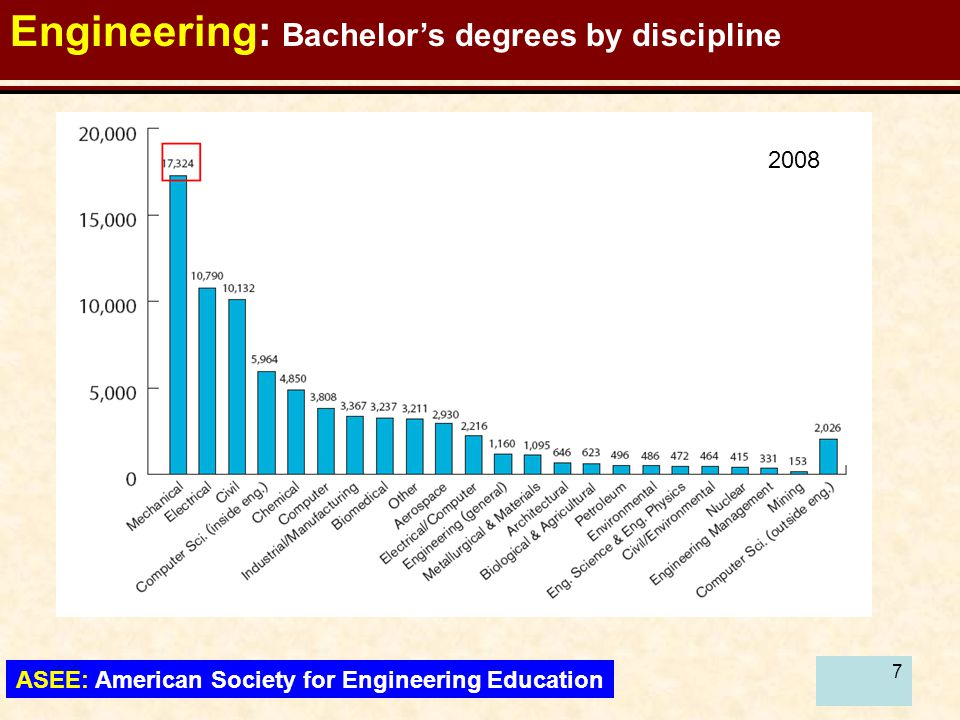 77 Engineering: Bachelor's degrees by discipline ASEE: American Society for Engineering Education 2008
