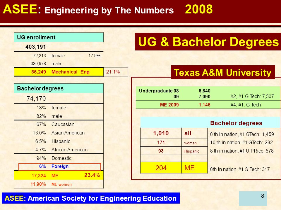 88 ASEE: Engineering by The Numbers 2008 ASEE: American Society for Engineering Education UG enrollment 403,191 72,213female17.9% 330,978male 85,249Mechanical Eng21.1% Bachelor degrees 74,170 18%female 82%male 67%Caucasian 13.0%Asian American 6.5%Hispanic 4.7%African American 94%Domestic 6%Foreign 17,324ME 23.4% 11.90% ME women Undergraduate 08 09 6,840 7,090#2, #1 G Tech: 7,507 ME 20091,145#4, #1: G Tech Bachelor degrees 1,010all 8 th in nation, #1 GTech: 1,459 171 women 10 th in nation, #1 GTech: 282 93 Hispanic 8 th in nation, #1 U PRico: 578 204ME 8th in nation, #1 G Tech: 317 Texas A&M University UG & Bachelor Degrees