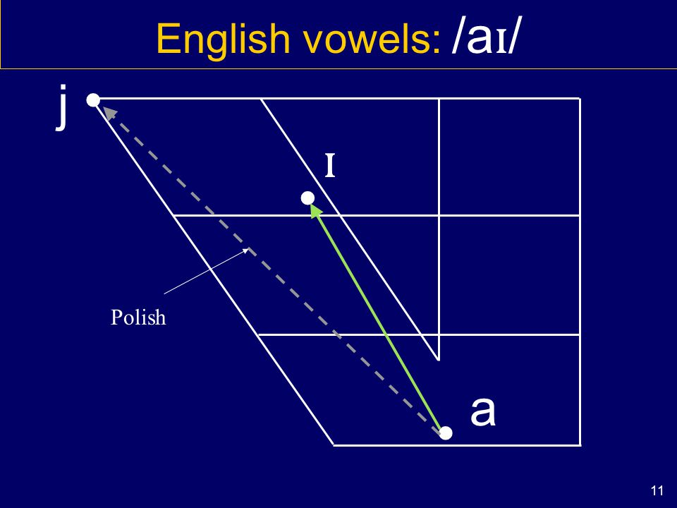 10 English vowels: /a ɪ / Less typical spellings: I eye buy guy height a ɪ ba ɪ ga ɪ ha ɪ t