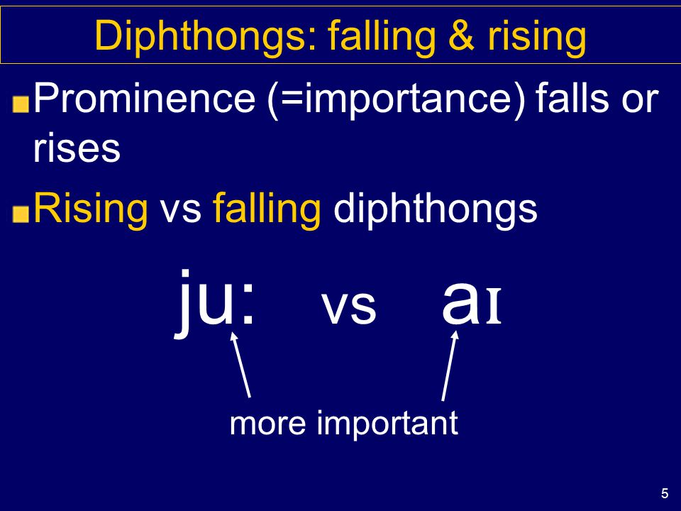 4 Diphthongs aɪaɪ starting point ending point (offglide)