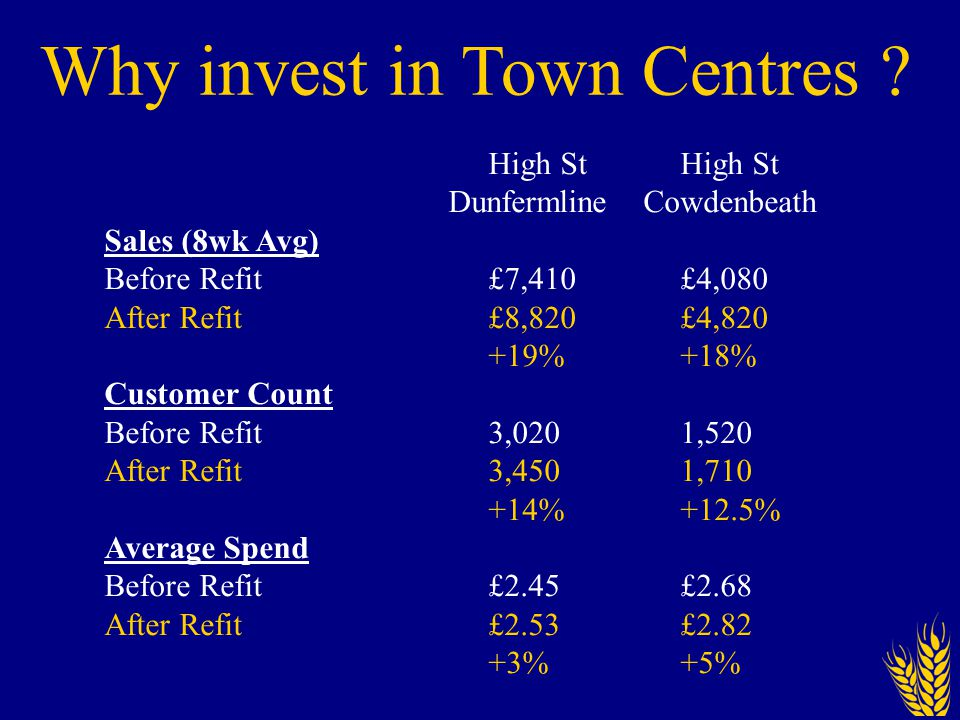 High St Dunfermline Cowdenbeath Sales (8wk Avg) Before Refit £7,410£4,080 After Refit £8,820£4,820 +19%+18% Customer Count Before Refit 3,0201,520 After Refit 3,4501,710 +14%+12.5% Average Spend Before Refit £2.45£2.68 After Refit £2.53£2.82 +3%+5% Why invest in Town Centres