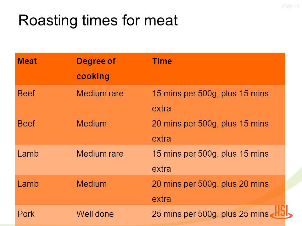 slide 14 Roasting times for meat Meat Degree of cooking Time BeefMedium rare 15 mins per 500g, plus 15 mins extra BeefMedium 20 mins per 500g, plus 15 mins extra LambMedium rare 15 mins per 500g, plus 15 mins extra LambMedium 20 mins per 500g, plus 20 mins extra PorkWell done 25 mins per 500g, plus 25 mins extra ChickenWell done20 mins per 500g, plus 20 mins extra