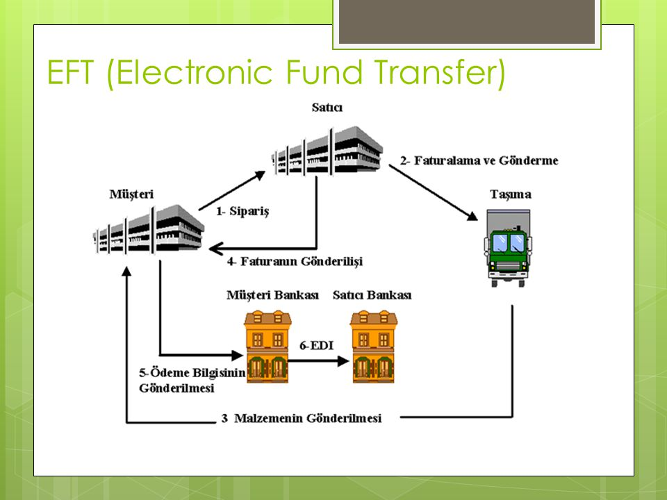 EFT (Electronic Fund Transfer)