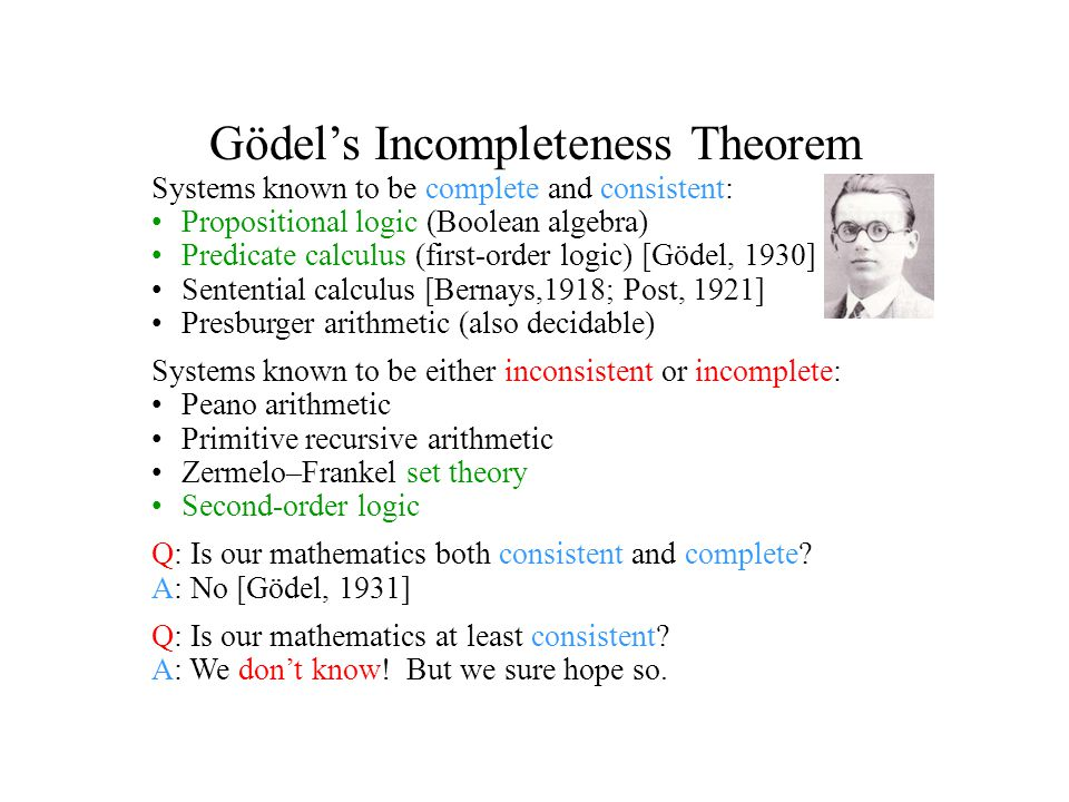 Gödel's Incompleteness Theorem Systems known to be complete and consistent: Propositional logic (Boolean algebra) Predicate calculus (first-order logic) [Gödel, 1930] Sentential calculus [Bernays,1918; Post, 1921] Presburger arithmetic (also decidable) Systems known to be either inconsistent or incomplete: Peano arithmetic Primitive recursive arithmetic Zermelo–Frankel set theory Second-order logic Q: Is our mathematics both consistent and complete.