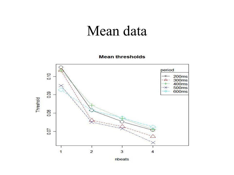 Mean data