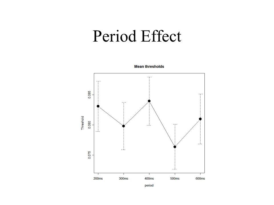 Period Effect