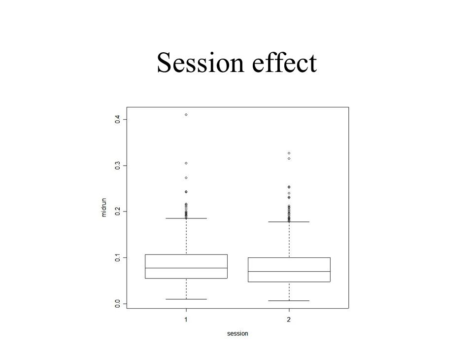 Session effect