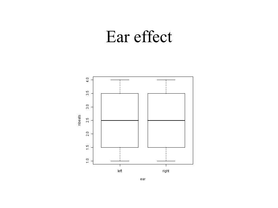 Ear effect