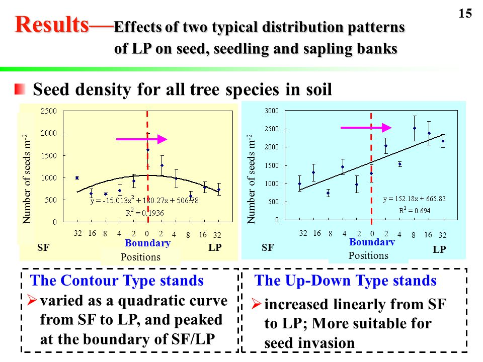 Results— Effects of two typical distribution patterns of LP on seed, seedling and sapling banks Seed density for all tree species in soil SFLPSF LP The Contour Type stands 3216 84202 4 8 32 16 84202 4 8 32 Boundary  varied as a quadratic curve from SF to LP, and peaked at the boundary of SF/LP The Up-Down Type stands  increased linearly from SF to LP; More suitable for seed invasion Number of seeds m -2 Positions Number of seeds m -2 Positions 15