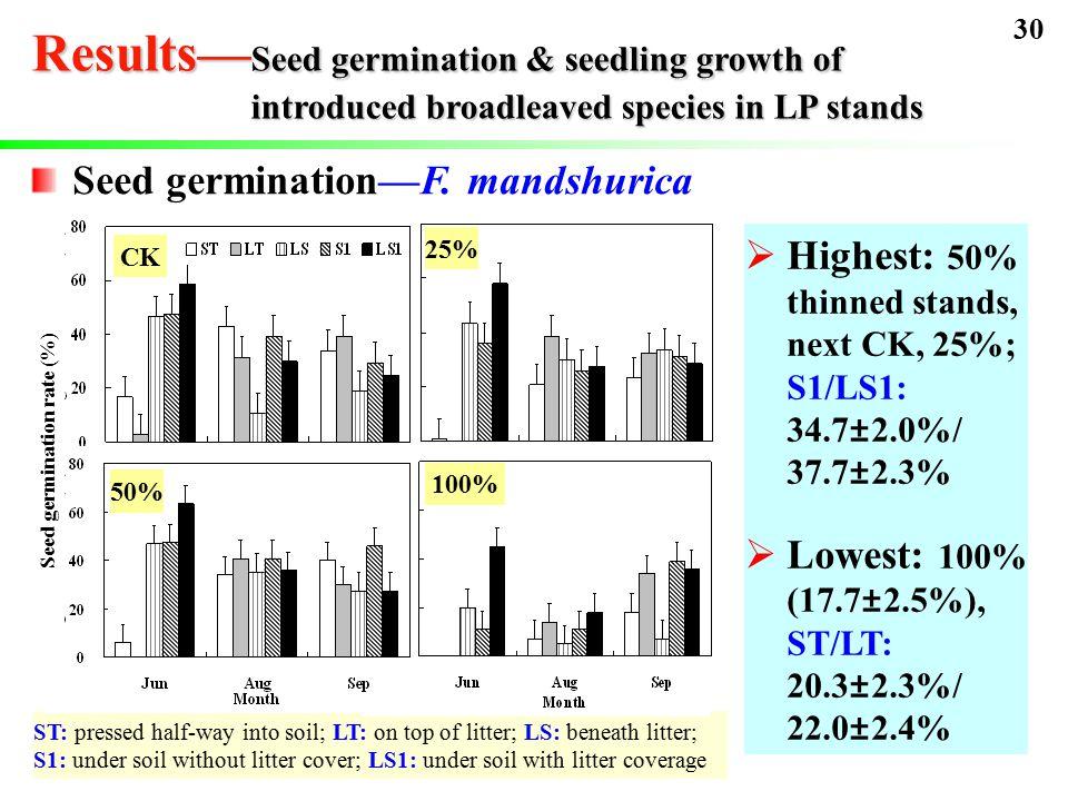 Seed germination—F.