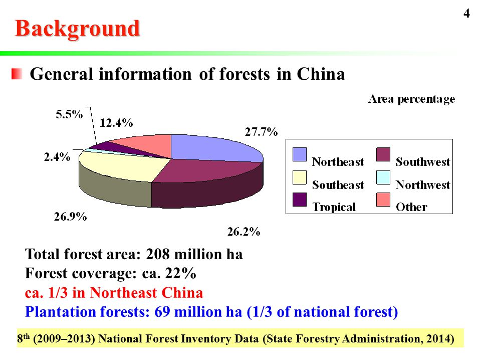 General information of forests in China Background 8 th (2009–2013) National Forest Inventory Data (State Forestry Administration, 2014) Total forest area: 208 million ha Forest coverage: ca.