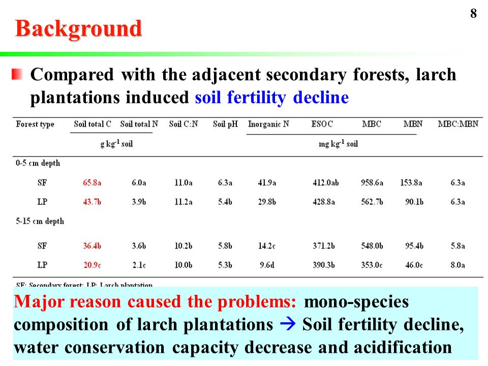 Background Compared with the adjacent secondary forests, larch plantations induced soil fertility decline  Soil organic matter (SOM) of 40-year larch