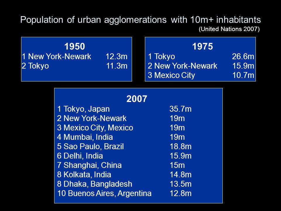 Population of urban agglomerations with 10m+ inhabitants 1975 1 Tokyo26.6m 2 New York-Newark15.9m 3 Mexico City10.7m 1950 1 New York-Newark12.3m 2 Tok