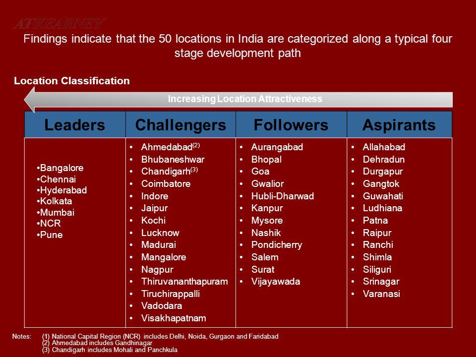 LeadersChallengersFollowersAspirants Ahmedabad (2) Bhubaneshwar Chandigarh (3) Coimbatore Indore Jaipur Kochi Lucknow Madurai Mangalore Nagpur Thiruva