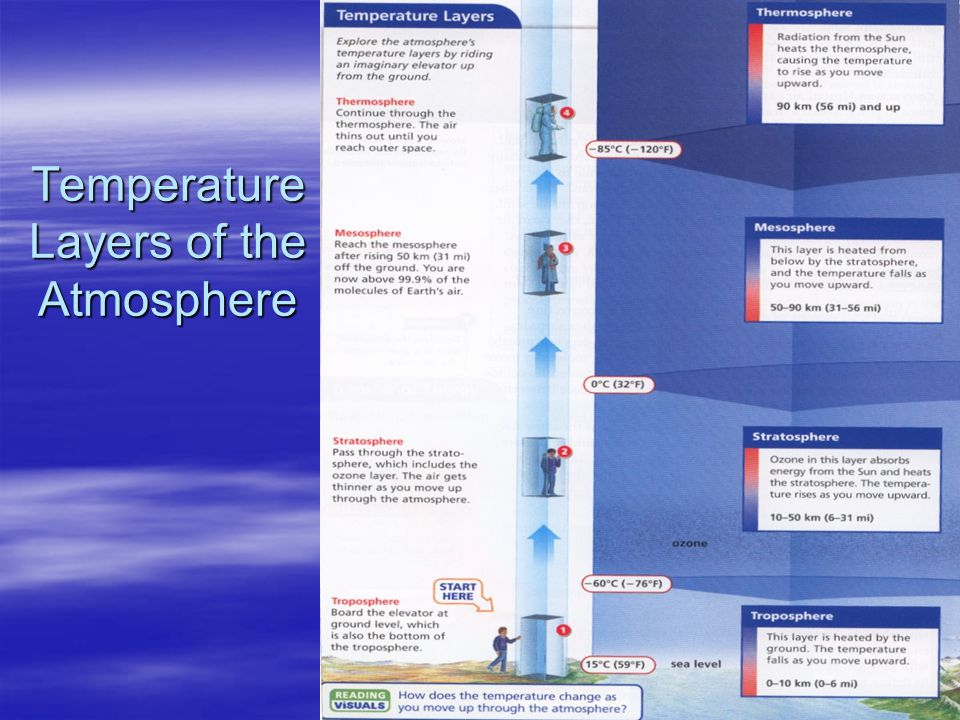 Temperature Layers of the Atmosphere