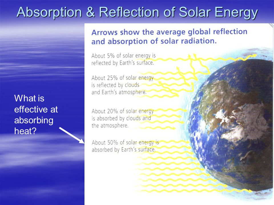 Absorption & Reflection of Solar Energy What is effective at absorbing heat