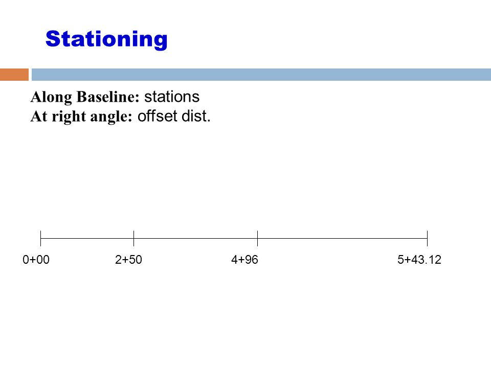Stationing Along Baseline: stations At right angle: offset dist. 0+002+504+965+43.12