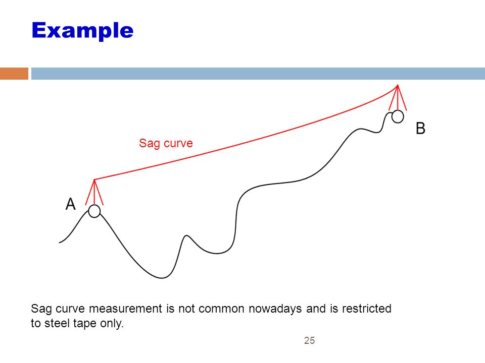 25 Example Sag curve Sag curve measurement is not common nowadays and is restricted to steel tape only.
