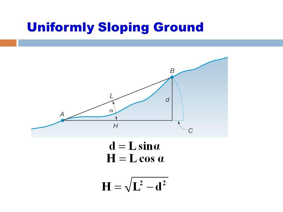 Uniformly Sloping Ground
