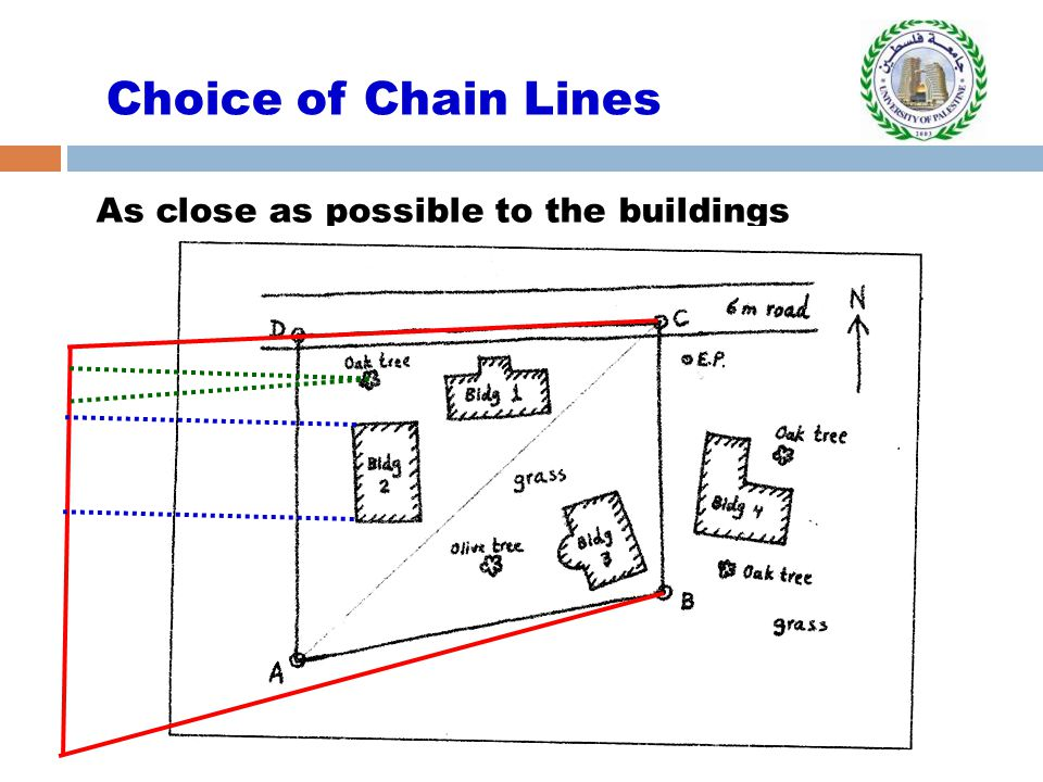 As close as possible to the buildings Choice of Chain Lines