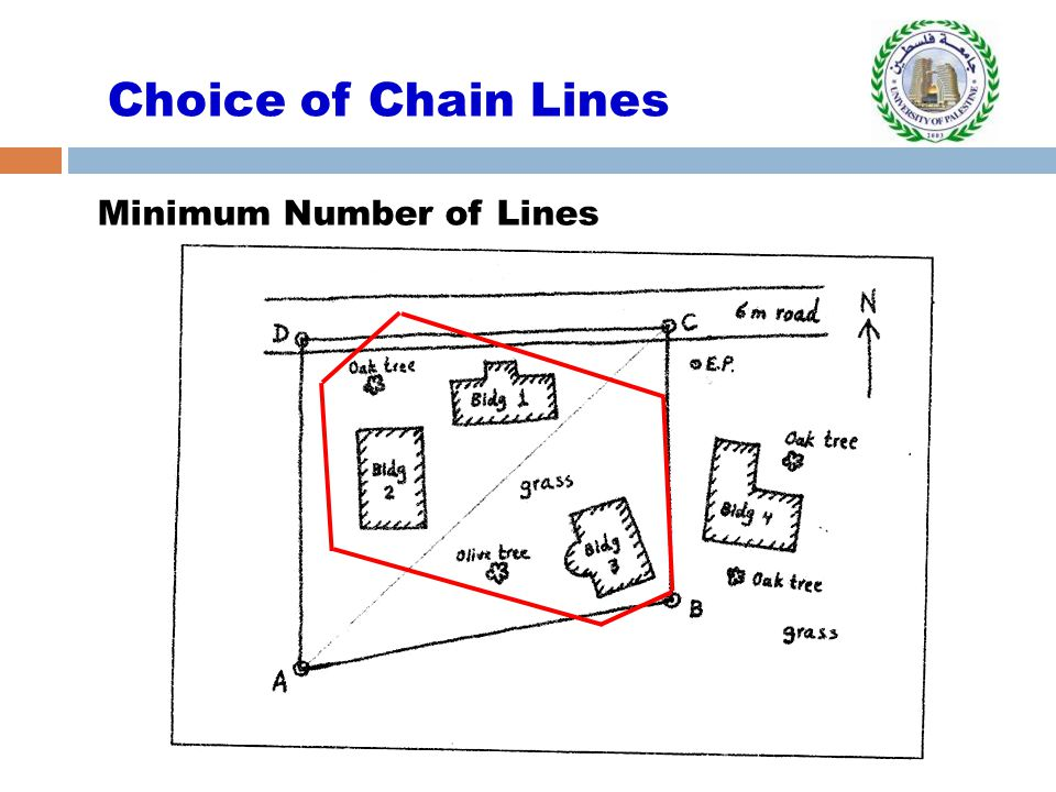Minimum Number of Lines Choice of Chain Lines