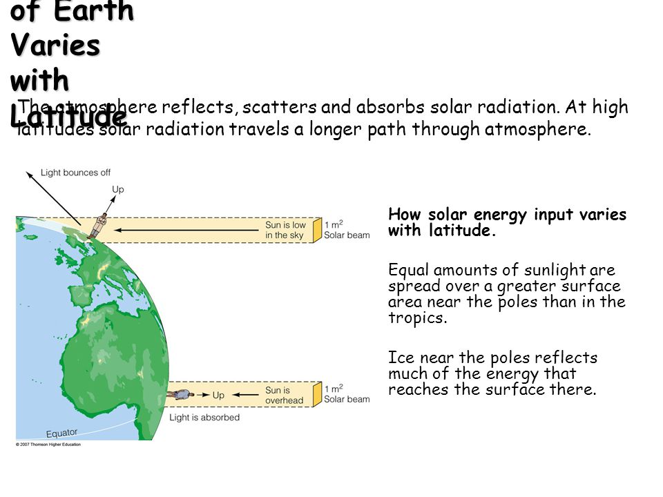 The Solar Heating of Earth Varies with Latitude Earth as a whole is in thermal equilibrium, but different latitudes are not.
