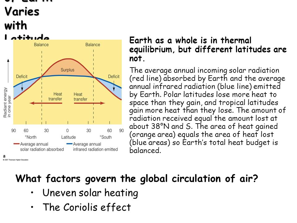 Warm equatorial water flows to higher latitudes Cool Polar water flow to lower latitudes Re-distribution of heat Heat gained at Equatorial latitudes Heat lost at higher latitudes Winds and ocean currents redistribute heat around the Earth Oceans do not boil away near the equator or freeze solid near the poles because heat is transferred by winds and ocean currents from equatorial to polar regions.